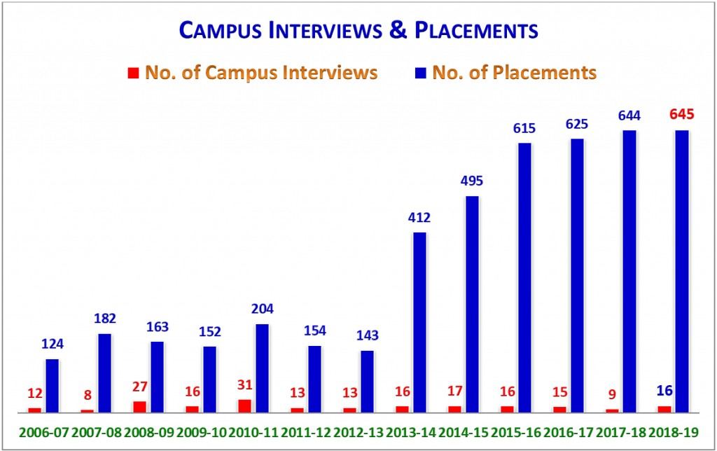Placement Chart 2006 - 2019